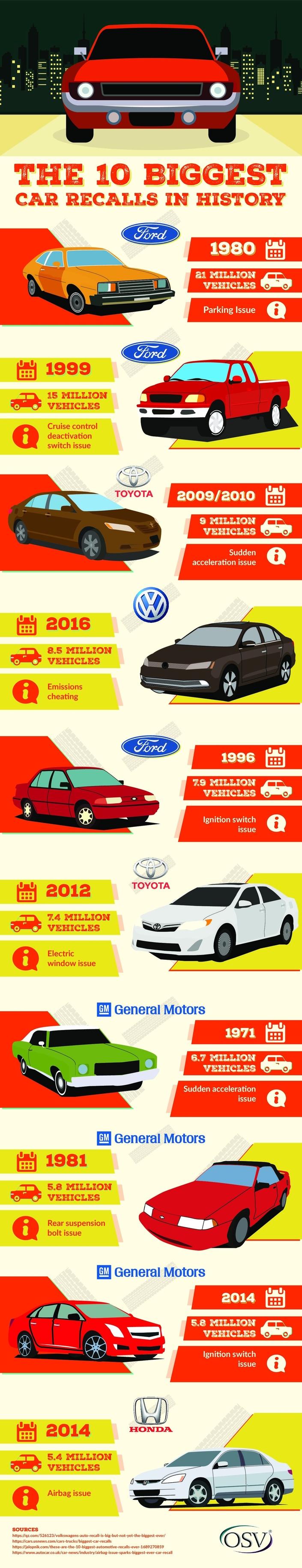 Les 10 plus gros rappels de l'histoire automobile : vous allez être surpris