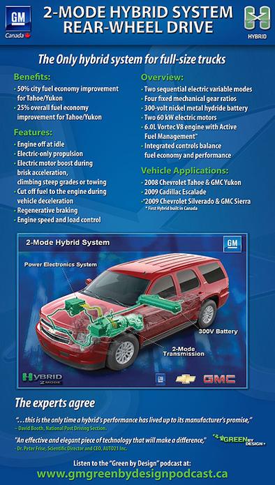 La propulsion hybride bi-mode de General Motors reçoit un Prix