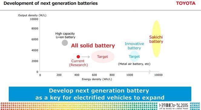 Toyota : objectif 0 véhicule thermique pour 2050 ?