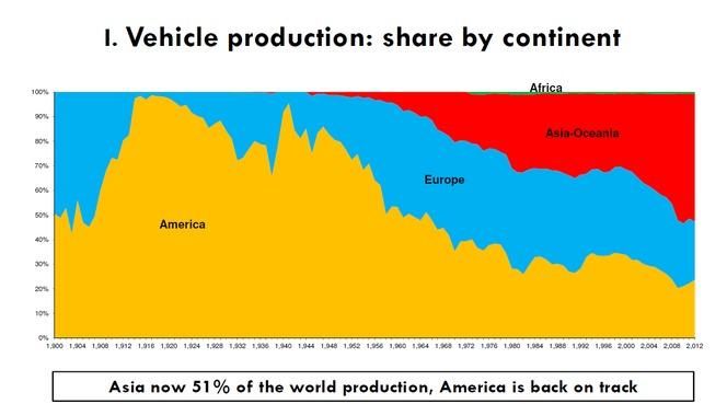 Le marché automobile mondial devrait progresser de 3% en 2013