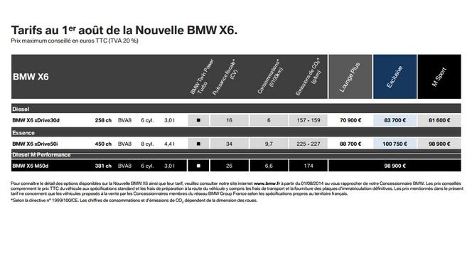 Nouveau BMW X6 : officiel