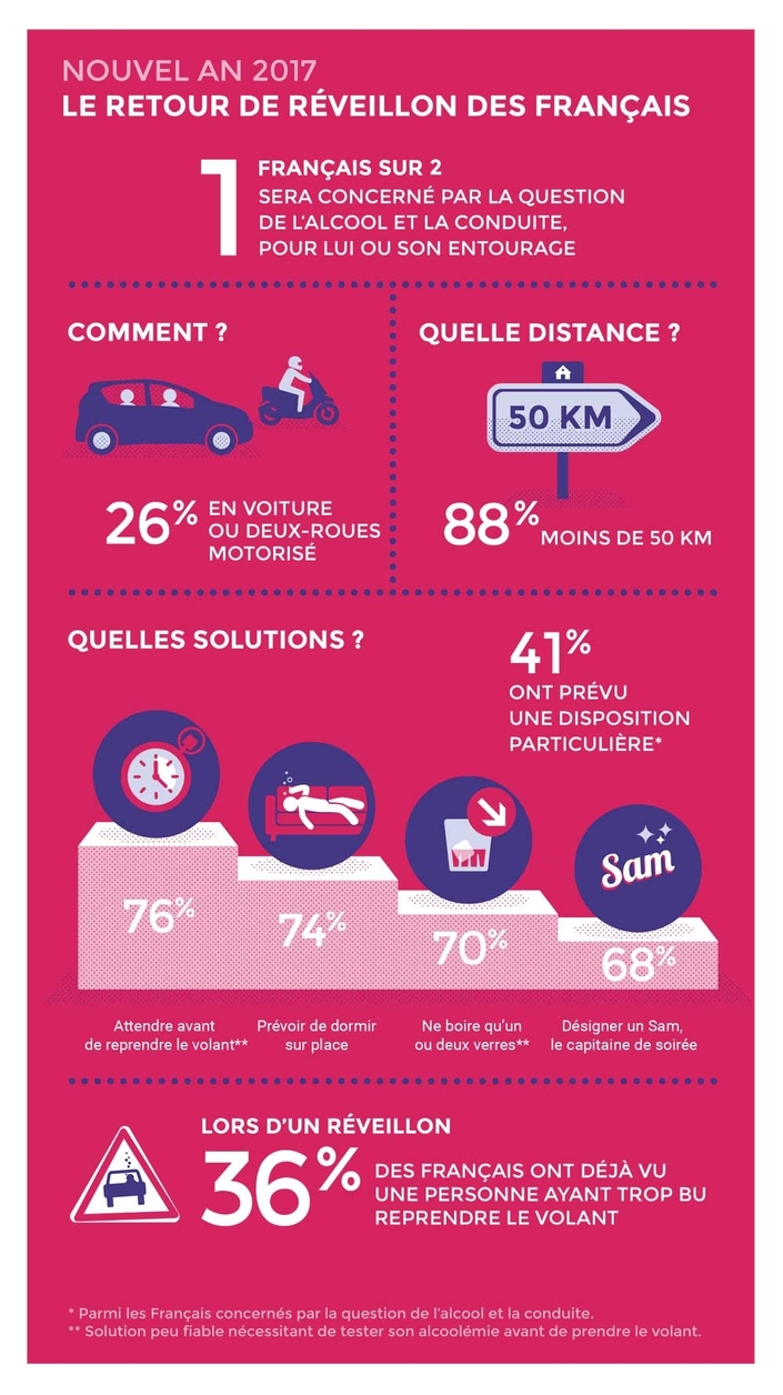 Réveillon : 6 Français sur 10 n'ont pas pensé à une solution pour rentrer