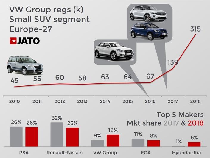 Groupe Volkswagen: des petits SUV, sinon rien ?