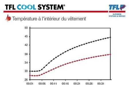 Held: c'est quoi le Cool System ?