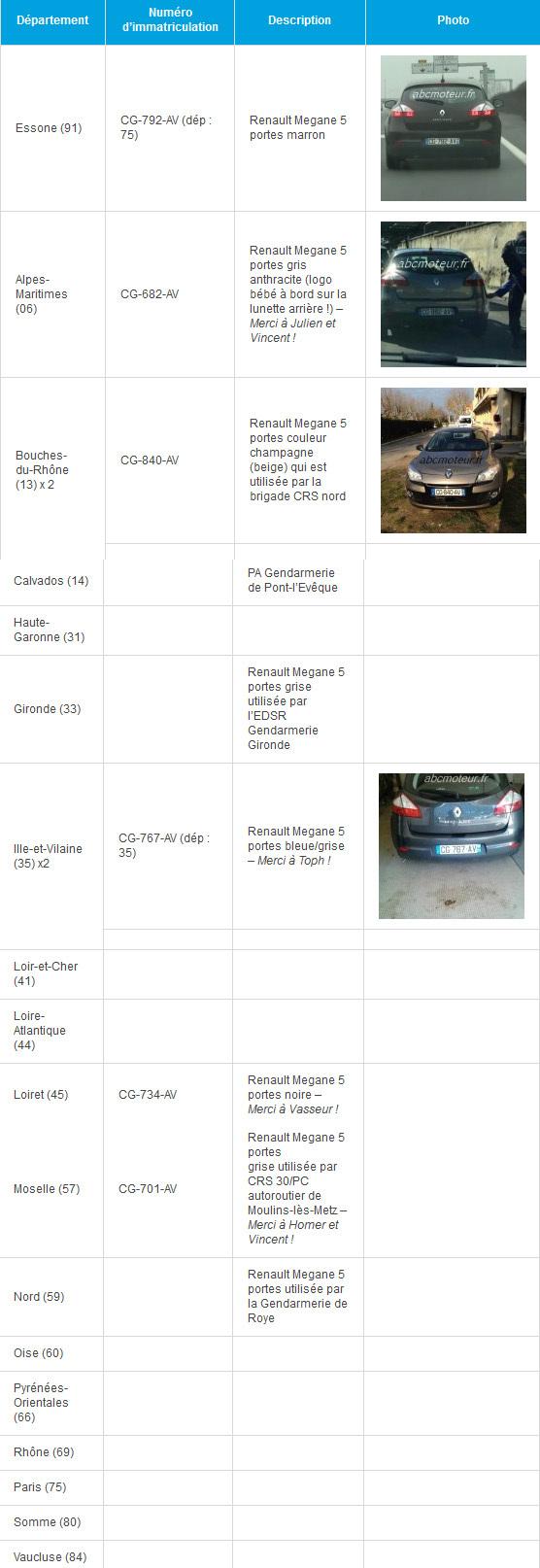 Nouveaux radars mobiles: certaines plaques d'immatriculation connues !!