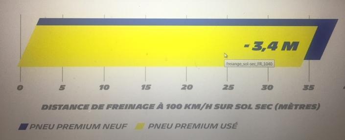 Selon Michelin, société dont on peut penser qu'elle sait de quoi elle parle, la distance de freinage à 100 km/h s'établit à 34 mètres. Les pouvoirs publics, eux, parlent de 56 mètres à 90 km/h...