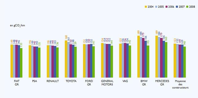 Reportage sur la conférence Car labelling de l'ADEME : le palmarès 2009 des constructeurs les moins émetteurs de CO2 en France et en Europe