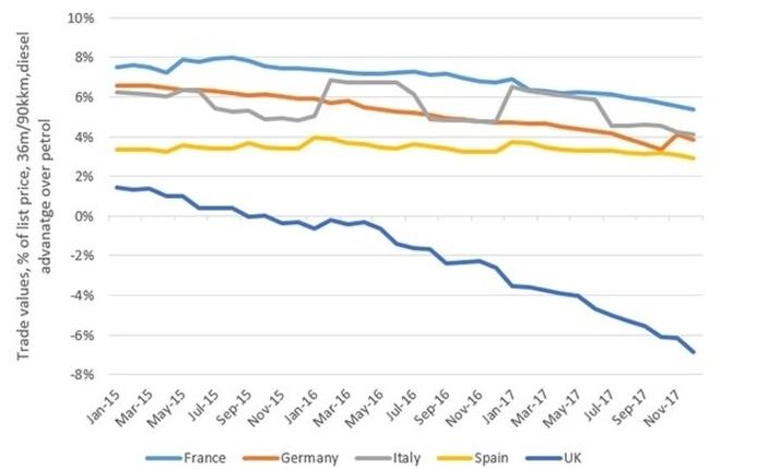 Les valeurs résiduelles entre diesels et essence se rapprochent