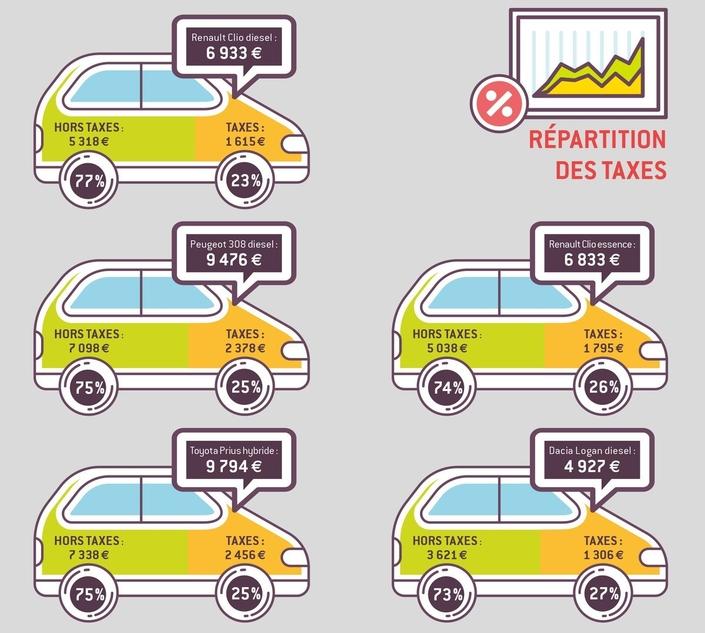 """Selon l'ACA, l'automobile ploie sous le poids des taxes. L'organisme dénonce notamment le """"délire fiscal"""" qui afflige les carburants."""