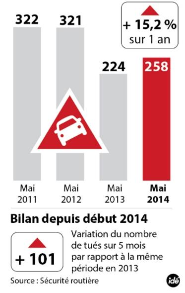Mortalité routière : +15,2% au mois de mai