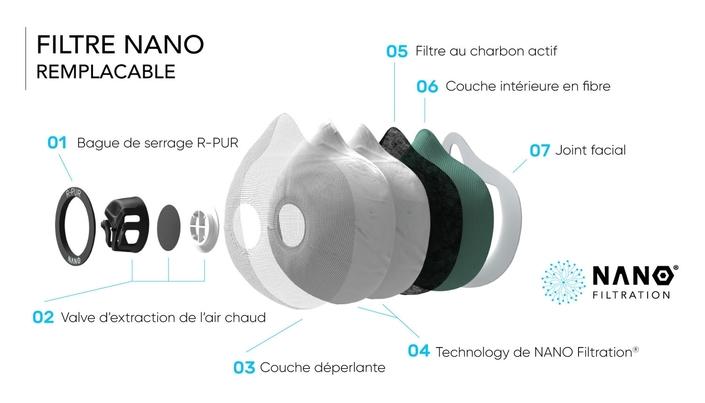 R-Pur: masque antipollution hi-tech pour la moto