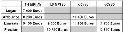 La Dacia Logan remise à jour : luxe pas cher