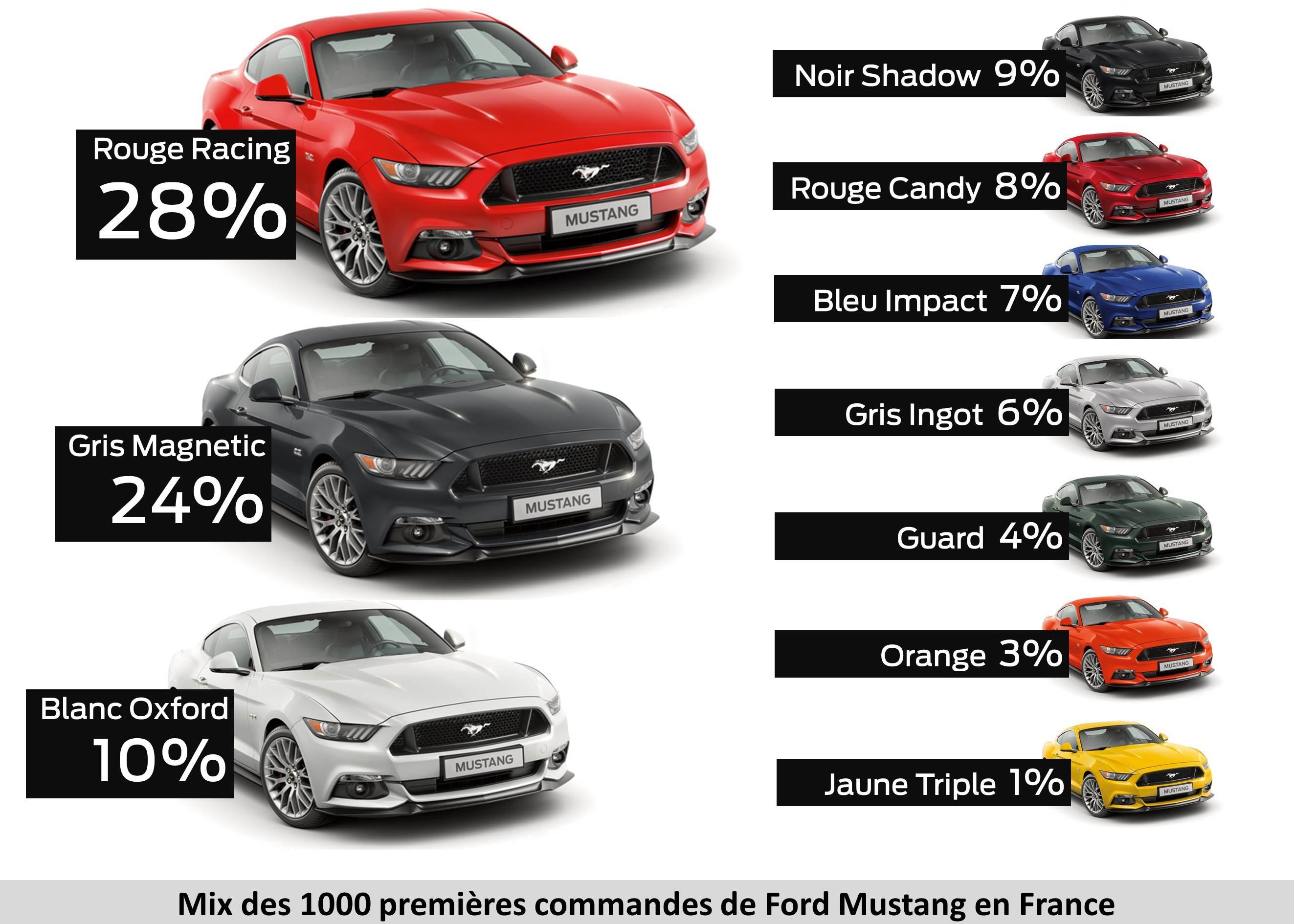 Ford Mustang Le Mythe Fait R 234 Ver M 234 Me En France
