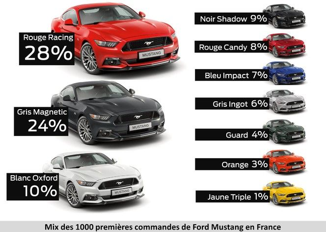 Ford Mustang : le mythe fait rêver... même en France