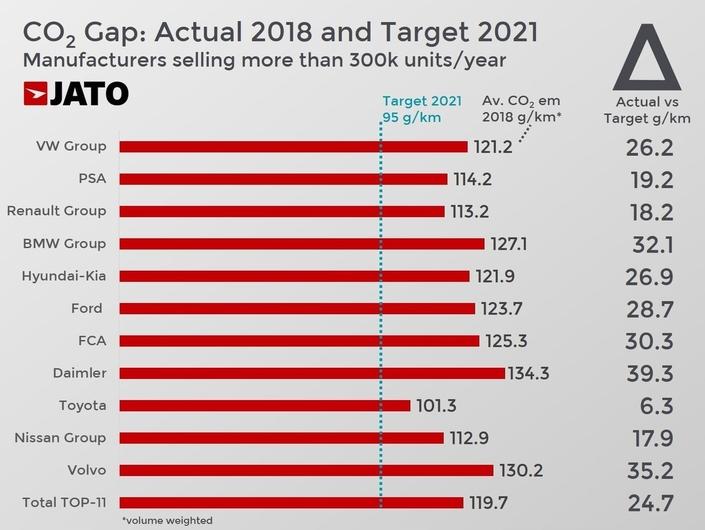 Objectifs CO2 : Toyota bien lancé, Volvo et Mercedes beaucoup moins