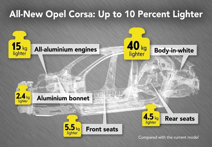 OpelCorsa: la nouvelle génération mise au régime
