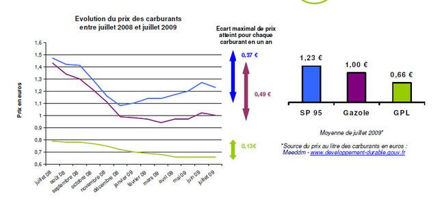 Le GPL carburant est à 0,66 euro/litre cet été