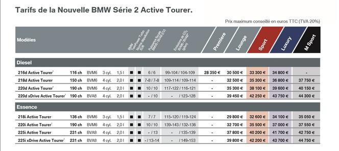 BMW Série 2 Active Tourer : à partir de 28 350 euros