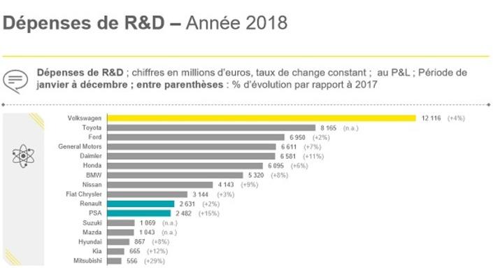 Les dépenses en 2018 en recherche et développement de chaque groupe.