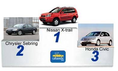 Le Top 10 des véhicules les plus fiables en 2005
