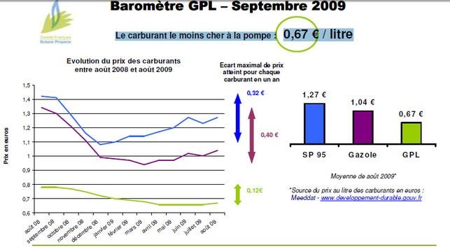 Semaine européenne de la mobilité 2009 : l'occasion de s'informer sur le GPL