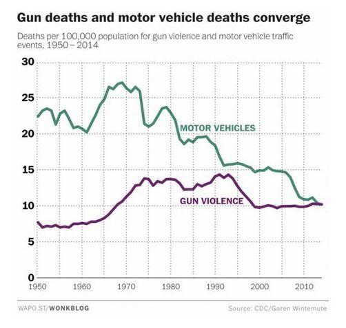 Etats-Unis : les armes à feu tuent autant que les accidents de la route
