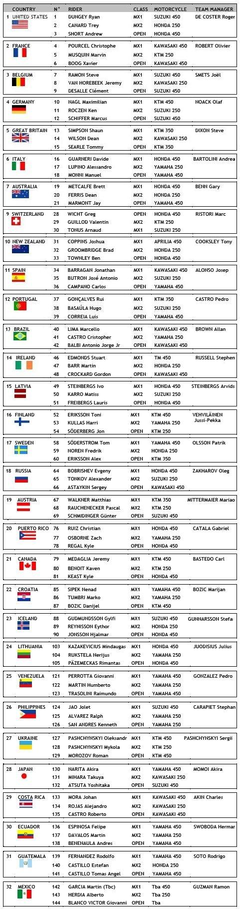 MX des Nations 2010 : la liste des 96 engagés pour la 64ème édition