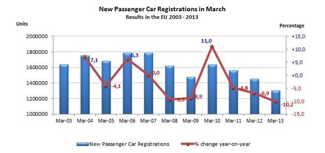 Marché européen en mars 2013 à -10,2 % : PSA à -16,0 %, le Groupe Renault à -9,6 %