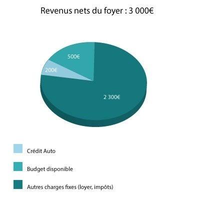 Calcul Financement Auto >> Comment Preparer Son Projet De Financement Pour L Achat D