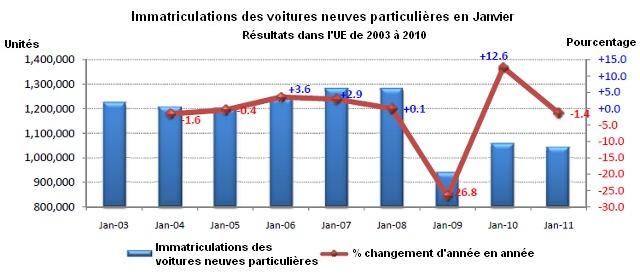Marché européen en recul de 1,4% : le marché français s'en sort bien, les marques françaises un peu moins