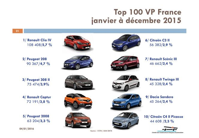 La Renault Clio 4, meilleure vente française de 2015