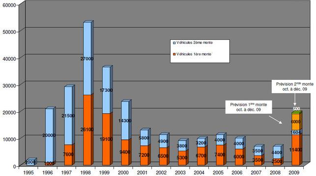 Dossier spécial : le marché des véhicules au GPL repart à la hausse en 2009