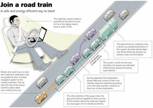 Les trains routiers transforment les autoroutes en transports en commun