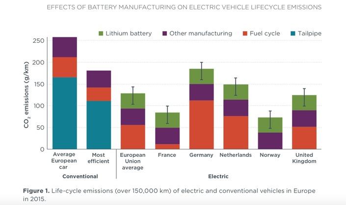 En vert, les émissions à l'échappement, en rouge, le cycle lié au pétrole, en vert la pollution liée aux batteries et en violet les autres rejets.