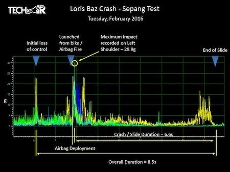 Chute à Sepang de Loris Baz, les données d'Alpinestars et un impact... de 29,9g!