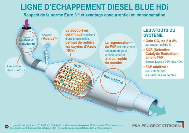 Normes antipollution : pourquoi Renault les dépasse et pas PSA