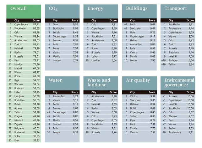 """Etude """"Index des villes vertes en Europe"""" : voici les résultats"""