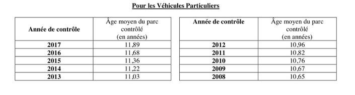 Bilan des contrôles techniques en 2017 : le parc automobile français vieillit toujours plus