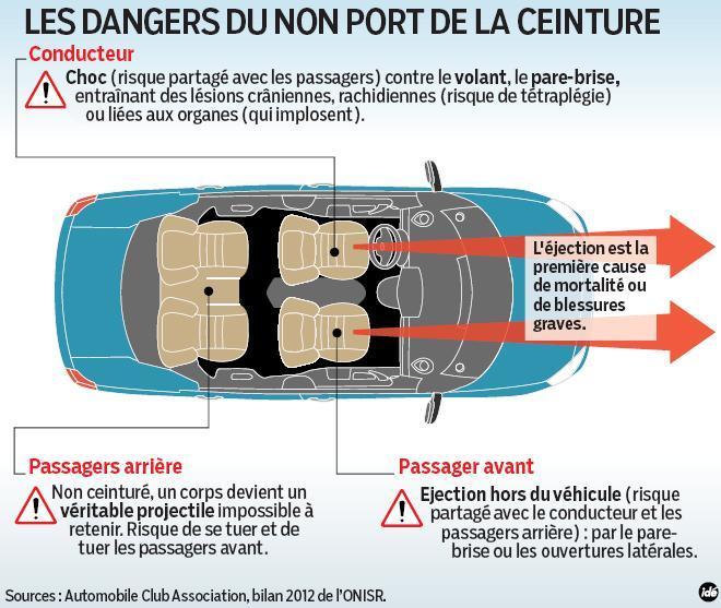 Etude : dans 20% des accidents mortels, l'automobiliste n'est pas ou mal attaché