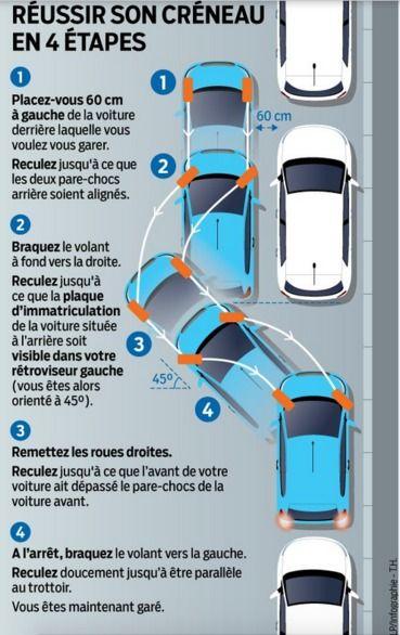 Stationnement : près d'un Français sur deux a peur de faire un créneau