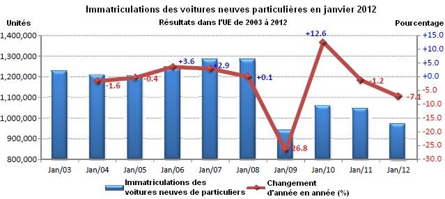 Marché européen en janvier à -7,1% : PSA à -14,9%, Renault à -25,2%