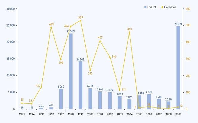 Marché Europe 2009 : la France, meilleure élève en émissions CO2 avec un recul historique du Diesel