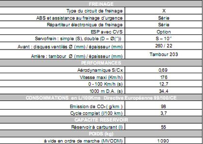 Salon de Bruxelles 2010 : la Renault Clio dCi 85 eco2 émettant 98 g CO2/km