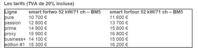 Nouvelles Smart Fortwo et Forfour : à partir de 10 700 € et 11 600 €