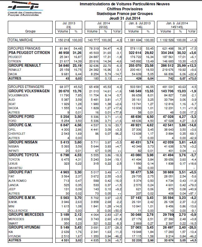 Marché français : -4,3 % en juillet