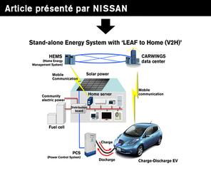 """La maison """"Smart house of the future NSH-2012"""" et la Nissan LEAF communiquent leur énergie [Rédigé par Nissan]"""