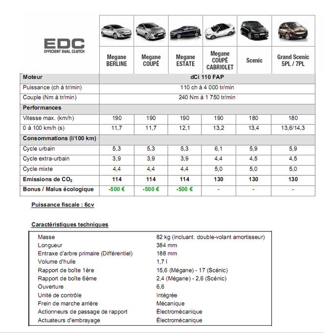 La Nouvelle Renault Mégane, plus sobre, disponible en juin 2010