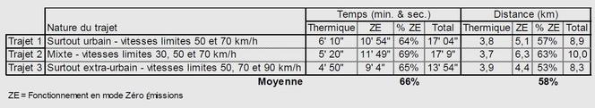 Genève 2012 : la Toyota Yaris Hybride à 79 g de CO2/km