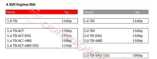 SUV Seat : les moteurs dévoilés