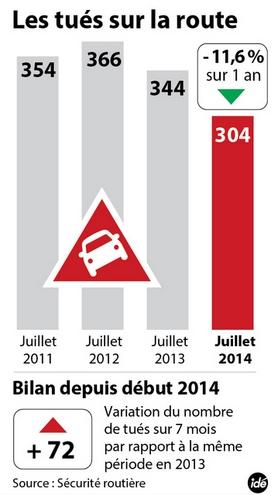 Juillet : la mortalité routière chute de -11,6%, pour atteindre son niveau le plus bas depuis 60 ans